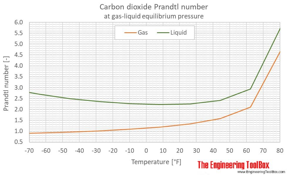 co2 pressure temperature phase diagram dometic 2652 wiring carbon dioxide prandtl number no equilibrium f