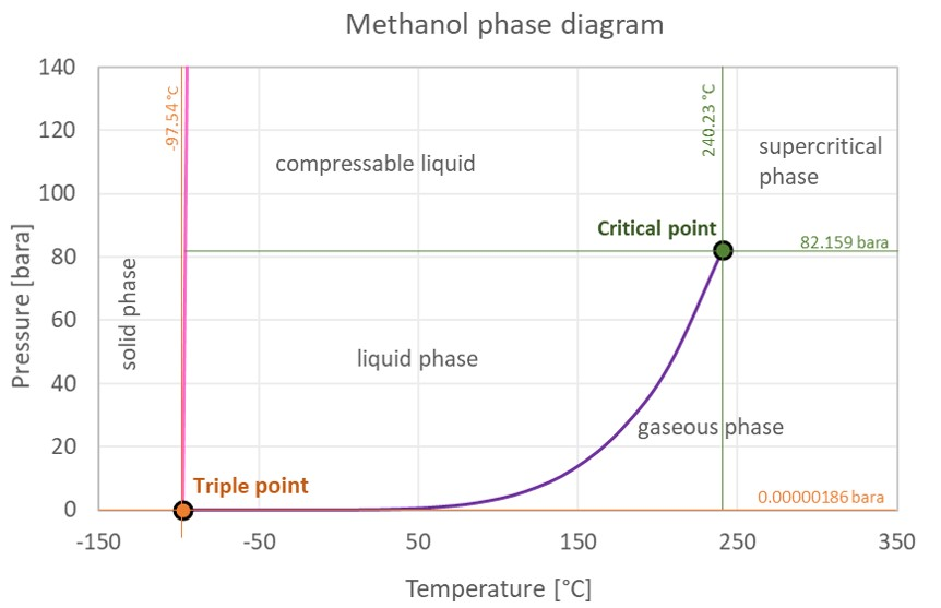 phase change of water diagram tongue piercing methanol - thermophysical properties