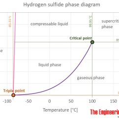 Ethylene Phase Diagram Real Pig Heart H2s 6 Stromoeko De Hydrogen Sulfide Thermophysical Properties Rh Engineeringtoolbox Com Butane