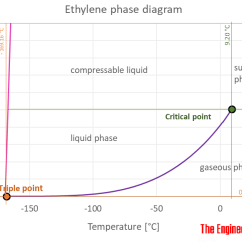 Ethylene Phase Diagram Plot For The Treasure Of Lemon Brown Thermophysical Properties Related Topics
