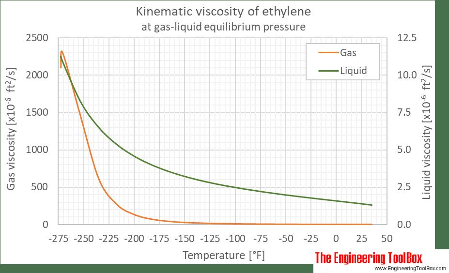 ethylene phase diagram cobalt orbital dynamic and kinematic viscosity equilibrium f