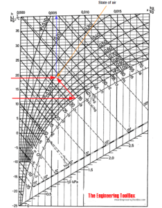 Mollier diagram state of air based on dry bulb and web temperature also humidity measured by wet rh engineeringtoolbox