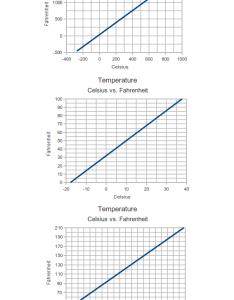 Temperature celsius versus fahrenheit diagram also rh engineeringtoolbox
