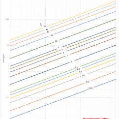 2 Way Vs 3 Valve Food Label Diagram Water Control Valves - Flow Coefficient C V