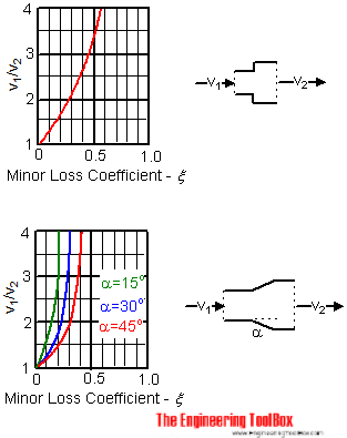 Air Ducts Minor Loss Coefficient Diagrams