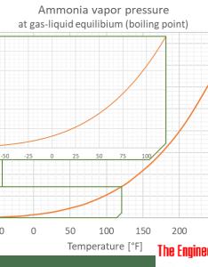 Ammonia nh temperature and pressure chart psi degrees fahrenheit also vapour at gas liquid equilibrium rh engineeringtoolbox