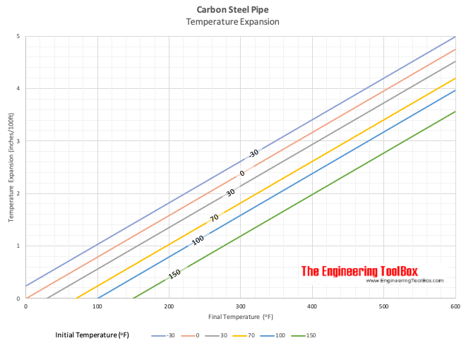 hight resolution of print carbon steel pipe expansion diagram