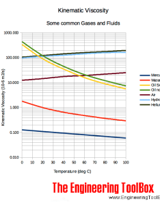 Kinematic viscosity vs temperature for some common fluids and gases also absolute dynamic rh engineeringtoolbox