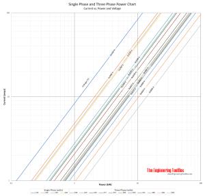 Single vs Three Phase AC  Amperage