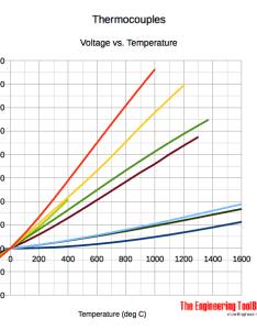 Thermocouples type        also rh engineeringtoolbox