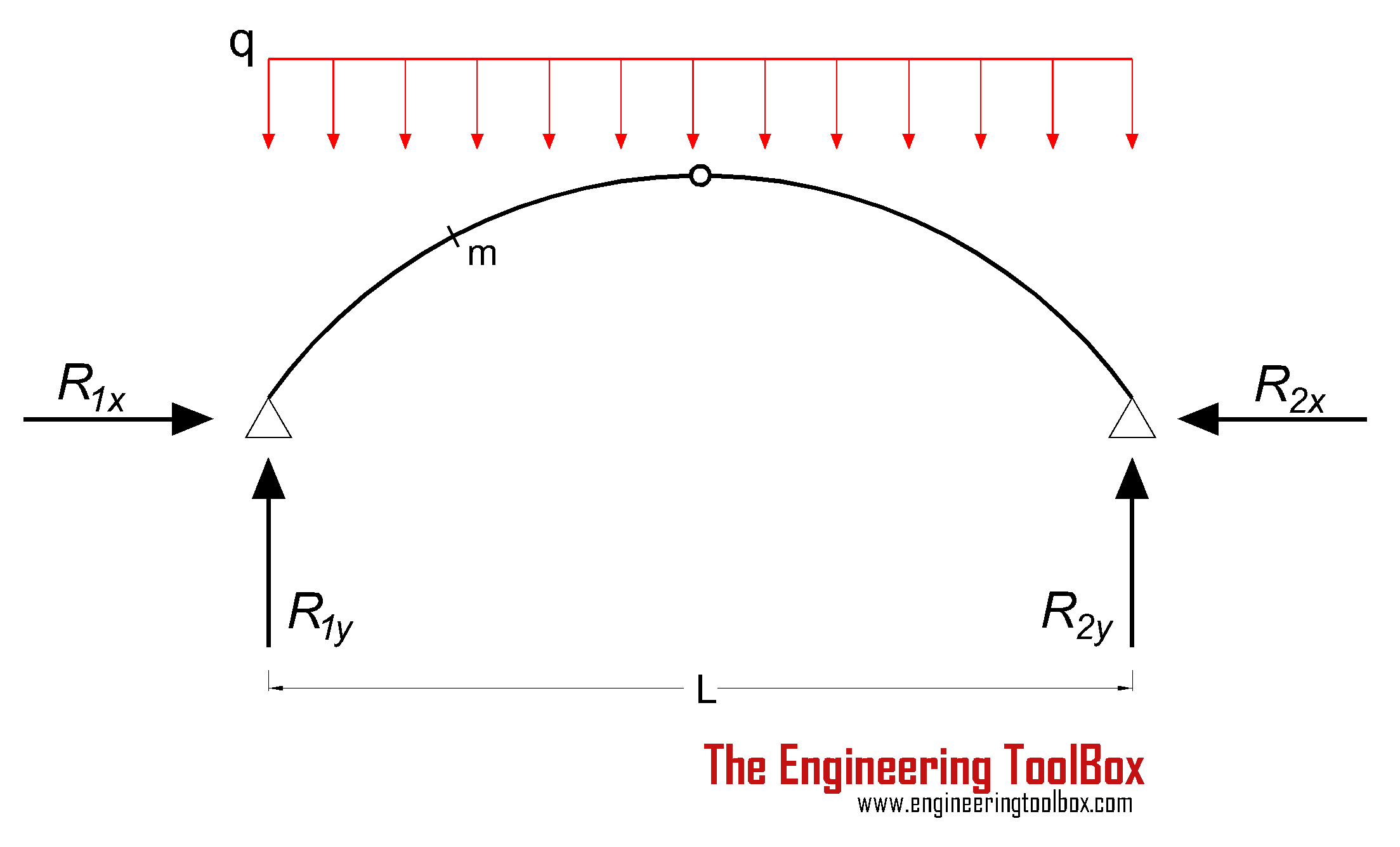 bending moment diagram for cantilever beam trailer wiring 7 pin flat three-hinged arches - continuous and point loads