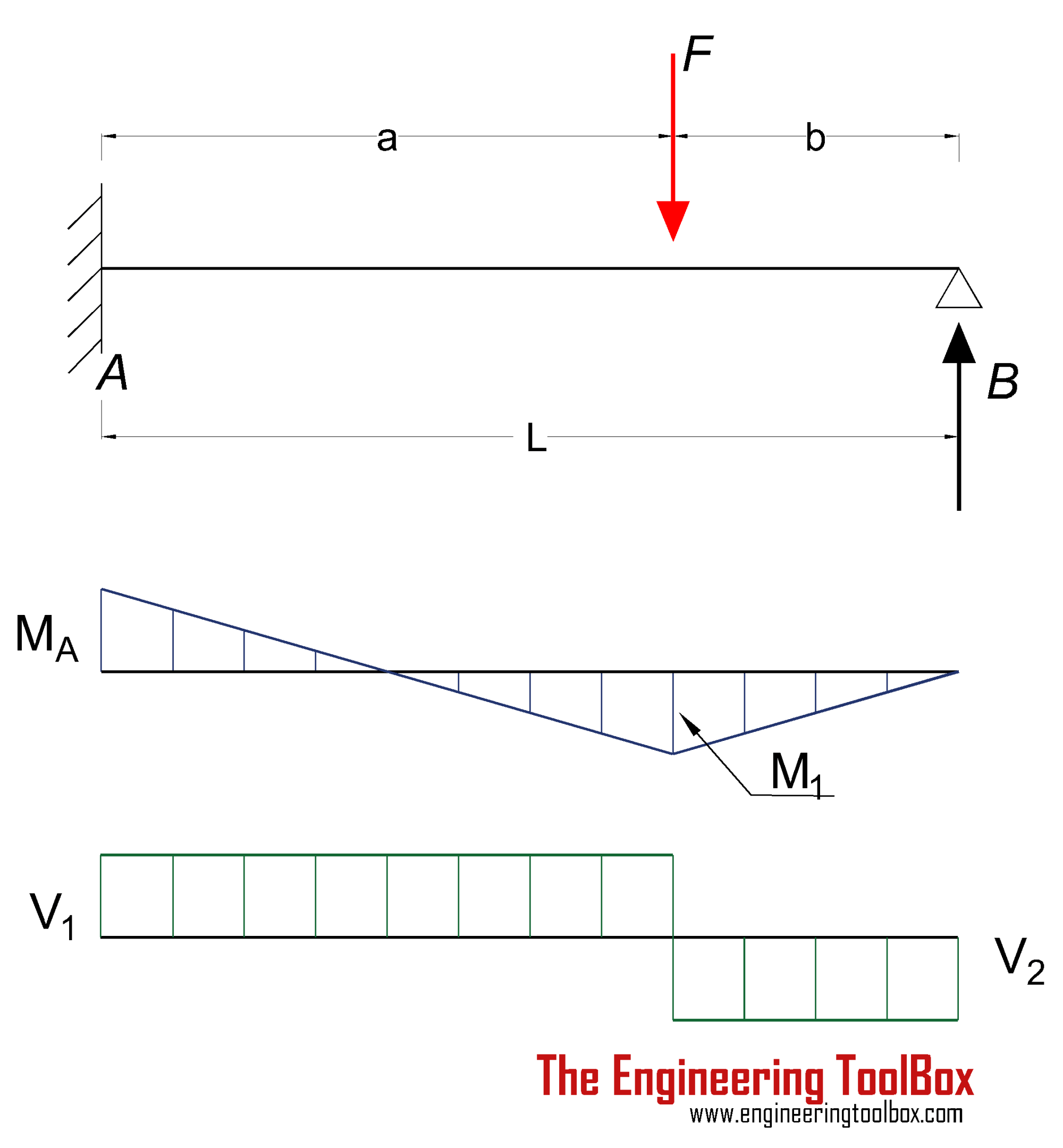 hight resolution of bending moment diagram for cantilever beam with point load new beams fixed at one end and