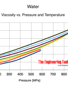 Water high pressure and absolute or dynamic viscosity also rh engineeringtoolbox