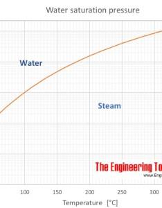 Online water saturation pressure calculator also rh engineeringtoolbox