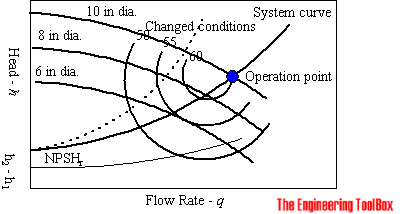 System Curve and Pump Performance Curve
