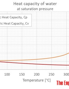 Specific heat for liquid water at temperatures from to  also capacity rh engineeringtoolbox