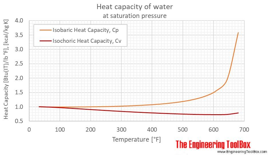 Water - Specific Heat