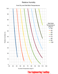 Moist air relative humidity versus dry and wet bulb temperatures also in rh engineeringtoolbox