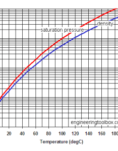 Water vapor temperature saturation pressure diagram also and in humid air rh engineeringtoolbox