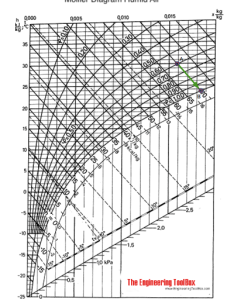 Direct evaporative cooling of air mollier diagram also rh engineeringtoolbox