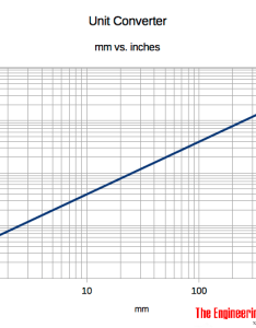 Mm to inches chart conversion also from rh engineeringtoolbox