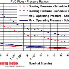 Propylene Pressure Temperature Diagram To 2006 Honda Civic Ignition Wiring Pvc Pipes - Ratings