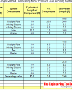 Resistance and equivalent pipe length method also calculating minor pressure loss in piping rh engineeringtoolbox