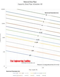Natural gas pipe capacity diagram also sizing rh engineeringtoolbox