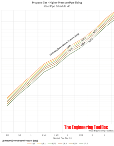 Propane gas pipe sizing diagram psi also rh engineeringtoolbox