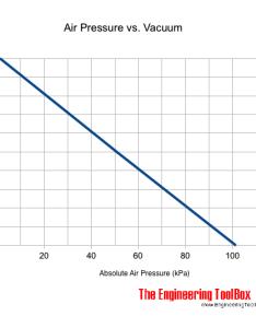Air pressure versus vacuum also rh engineeringtoolbox