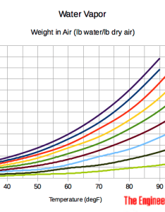 Moist air weight of water in diagram also vapor rh engineeringtoolbox