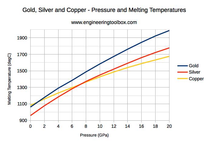 metals melting temperatures
