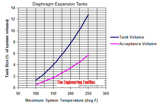 Calculating of Water Expansion Tanks