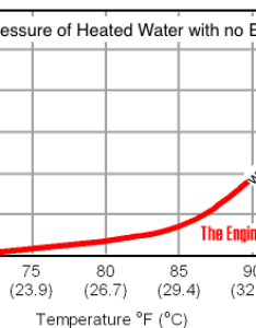 Water temperature rise and pressure in  closed system also calculating of expansion tanks rh engineeringtoolbox