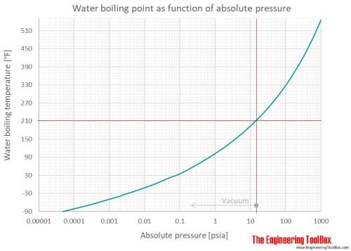 water_BP_P_F