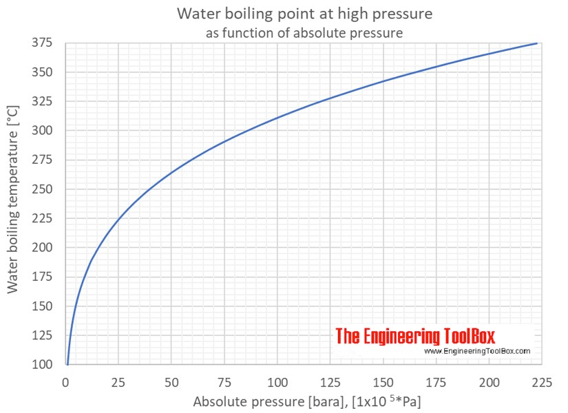 Psi Water Density Different Tables