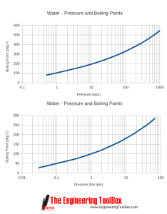 Re minimum vacum pressure for refrigeration system also rh engineer