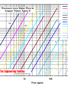 also water flow in copper tubes pressure loss due to fricton rh engineeringtoolbox