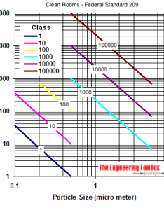 Clean room classes and number size particles diagram also rooms federal standard rh engineeringtoolbox