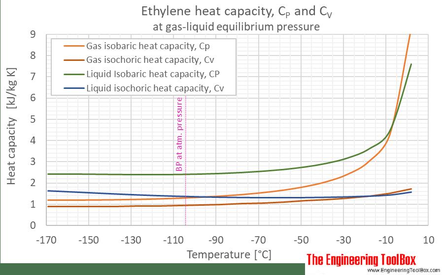 ethylene phase diagram ignition switch panel wiring all data schema oxide gas specific heat density