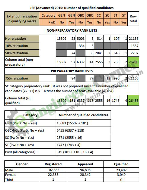 IIT-JEE Advanced 2015 Result Analysis