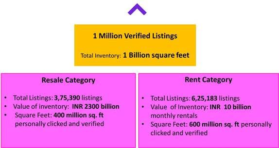 Housing com sets a global record with one million verified