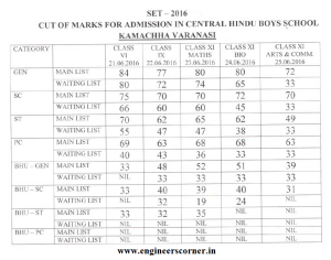 BHU CHS SET - 2016 Cut off Marks List for Class 6th, 9th & 11th @bhuonline.in