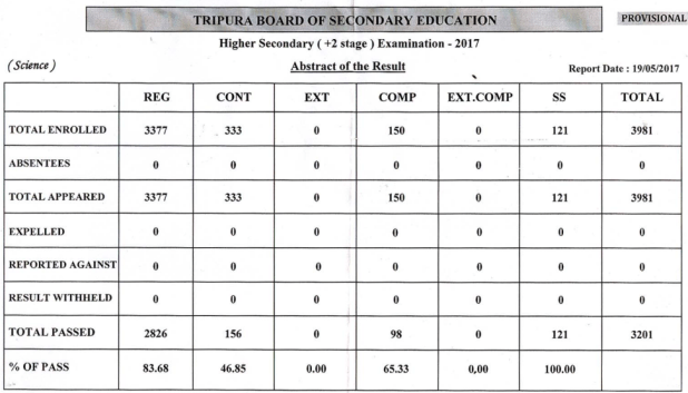 Tripura Board Class 12th Science Result Analysis