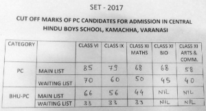 BHU CHS School PC Cutoff list 2017