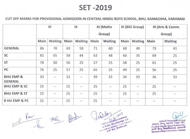 BHU SET 2019 Cut Off Marks Released for Class 6th,9th and