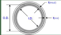 Pressure Vessel design, Formula and Calculators