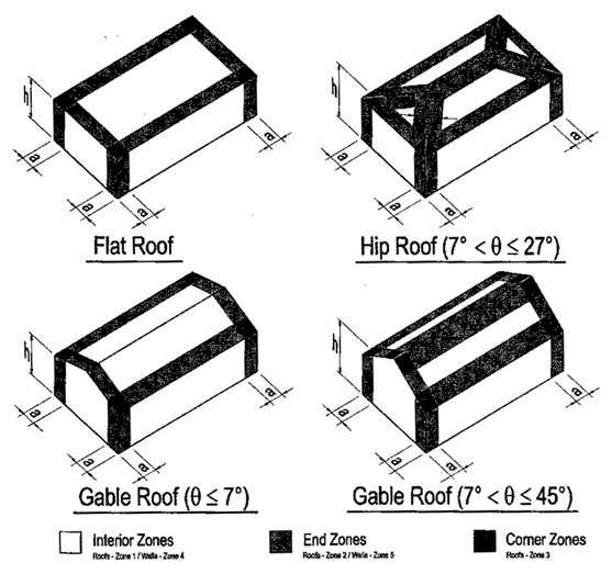 Wind Loading Analysis MWFRS and Components/Cladding