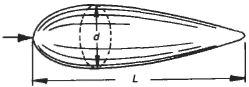 Streamlined Body Circular Cross Section Surface Drag, Drag