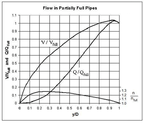Partially Full Pipe Flow Calculator and Equations